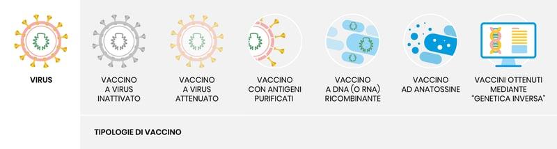 Strategie_per_sviluppo_vaccini_UniSR_riassuntiva